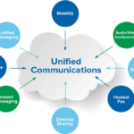 Why Should You Choose a Unified Communications Solution for Your Workplace?