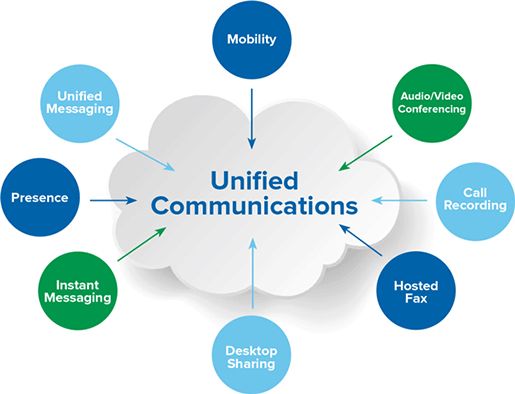 unified-communications (1)